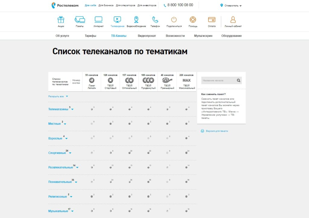 Список кабельных каналов Ростелеком