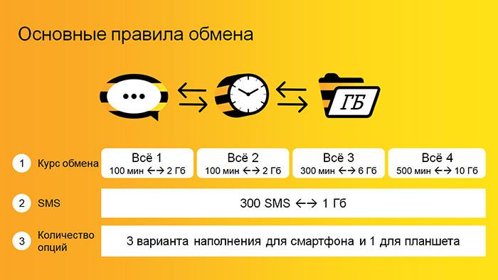 как поменять минуты на гигабайты билайн